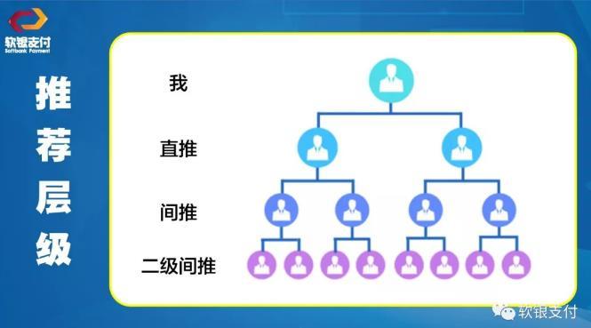 軟銀支付實行三級分潤的分配機制