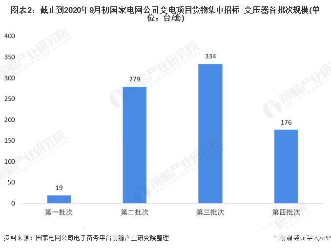 图表2:截止到2020年9月初国家电网公司变电项目货物集中招标—变压器各批次规模(单位:台/套)