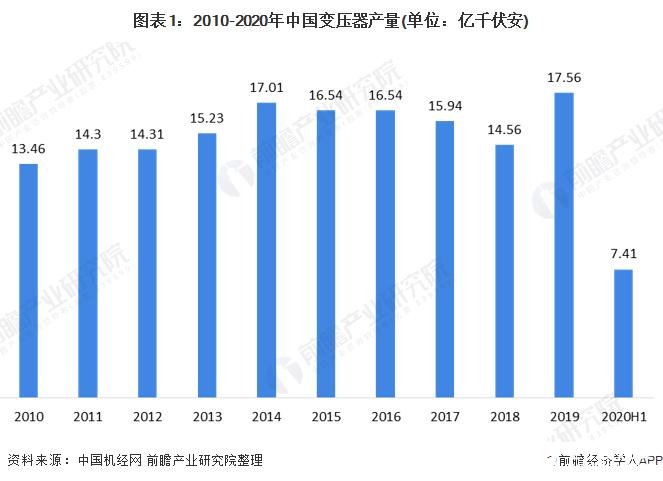 我国变压器产量呈现波动趋势,2020年上半年产量同比下降5.52%