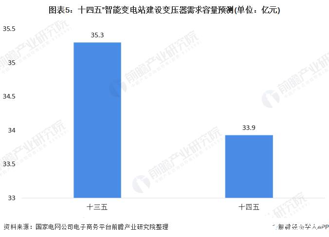 """图表5:十四五""""智能变电站建设变压器需求容量预测(单位:亿元)"""