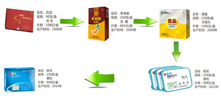 bwin娱乐产品沿革,bwin娱乐产品,天菊产品名录