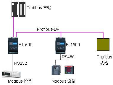 EJ1600网络连接示意图