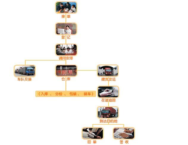 领路者服务流程
