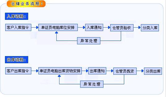 领路者仓储业务流程图