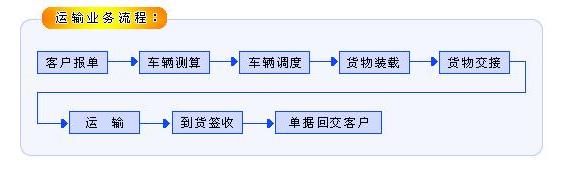 运输业务流程图
